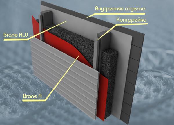 "Brane alu - отражающая гидро-пароизоляция компания ""термостр."