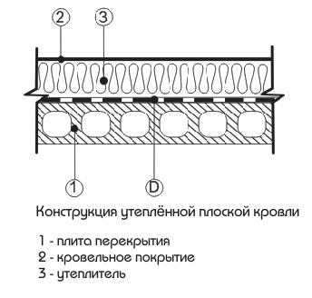 Теплоизоляции расчет слоя