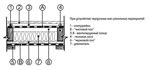 Гидроизоляция в ванной хорошая